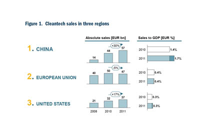 WWF Clean Tech report 2012