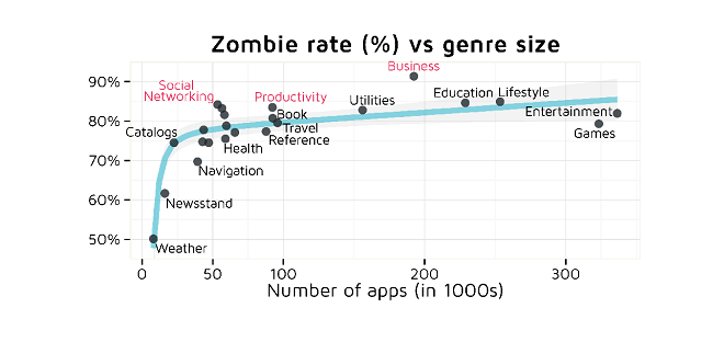 Zombie-apps-chart