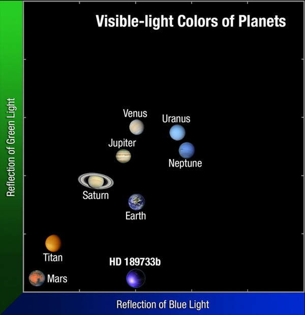 This image compares the colours of planets in our solar system to exoplanet HD 189733b. The exoplanet's deep blue colour appears to be produced by silicate droplets, which scatter blue light in its atmosphere. Image Credit: NASA, ESA, and A. Feild (STScI)