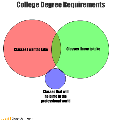 College degree requirements (graph)
