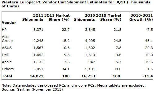 PC market Q3 2011, Gartner