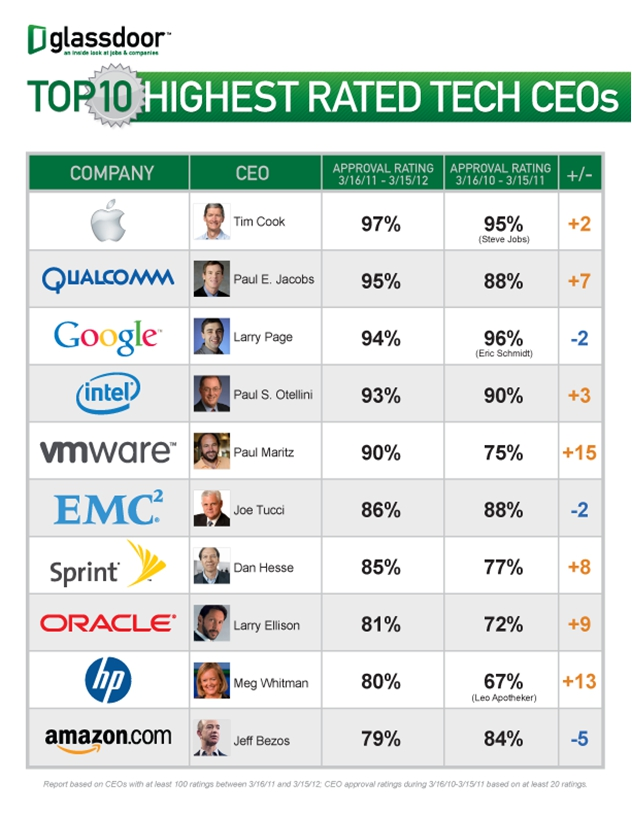 Top 10 tech CEOs