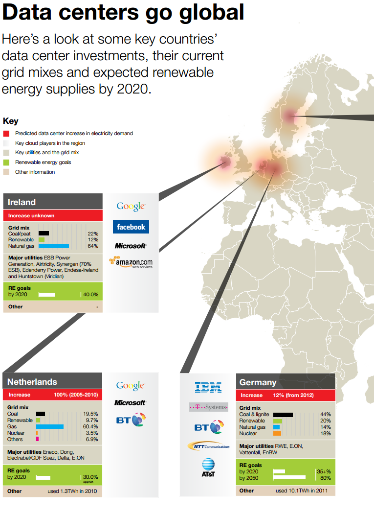 Greenpeace also gave a snapshot of countries such as Ireland, the Netherlands and Germany, showing their data centre investments, their grid mixes and their expected renewable energy supplies by 2020. See the infographic below, take from the report.