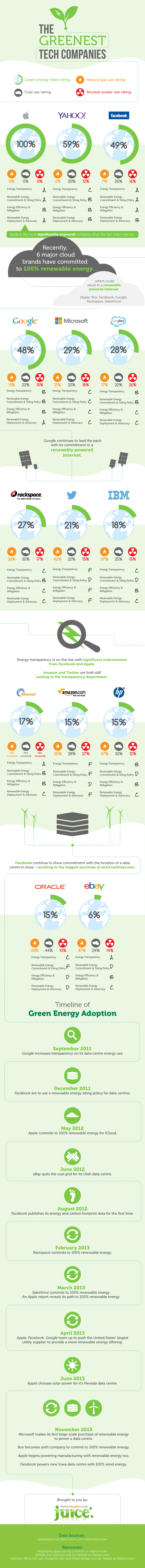 Greenest tech companies infographic by Juice Electrical Supplies
