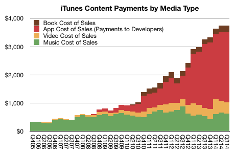iTunes content payments