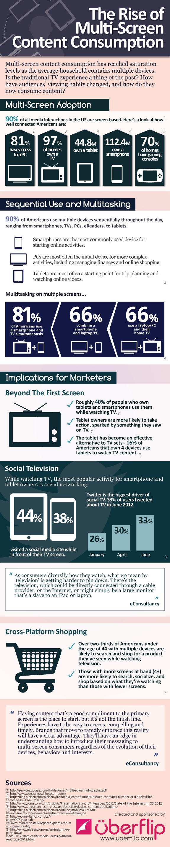 Uberflip multi-screen media consumption infographic