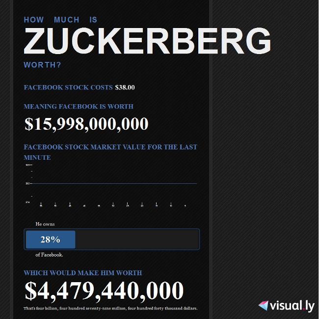 How much is Zuckerberg worth? (infographic)