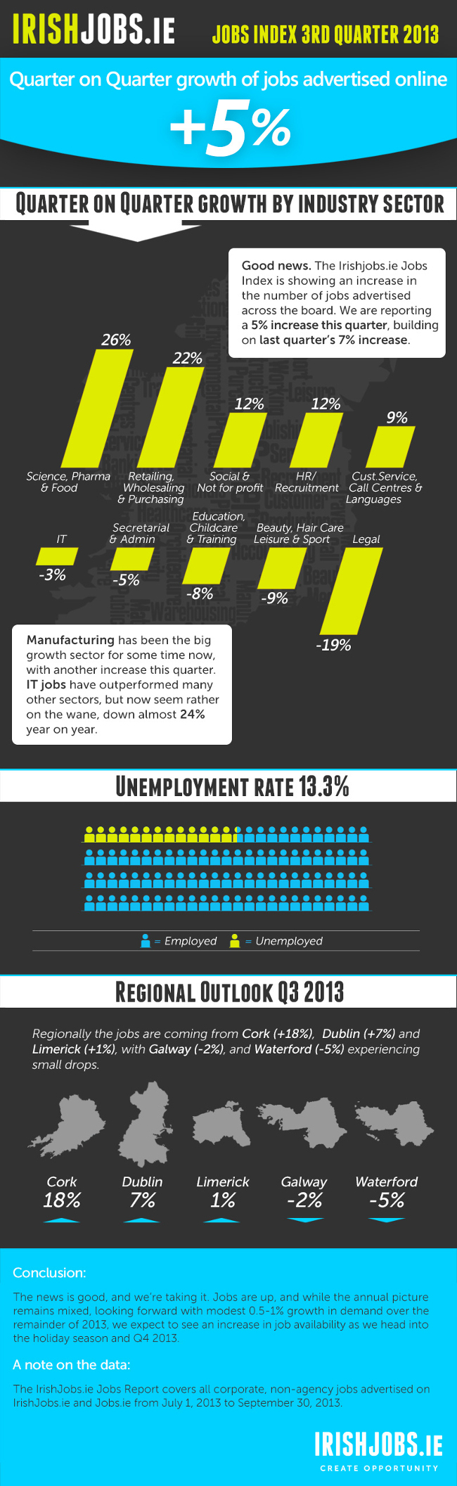 Jobs Index infographic - IrishJobs.ie