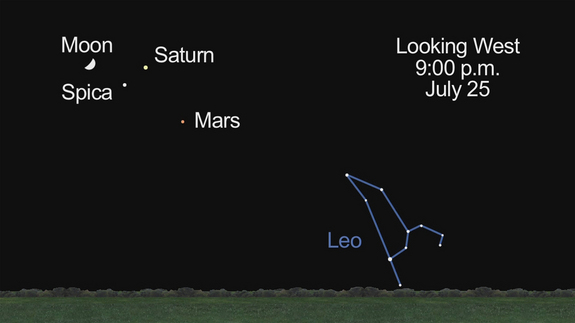 Moon with Mars, Saturn, Spica on 25 July 2012