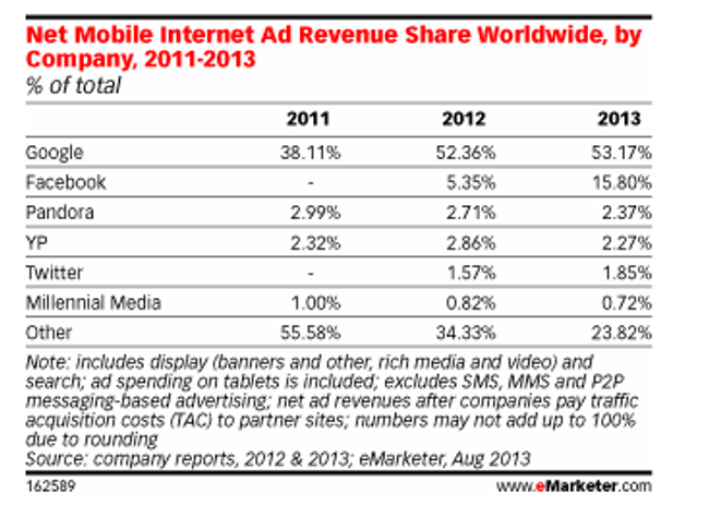 mobile ad spend 2013