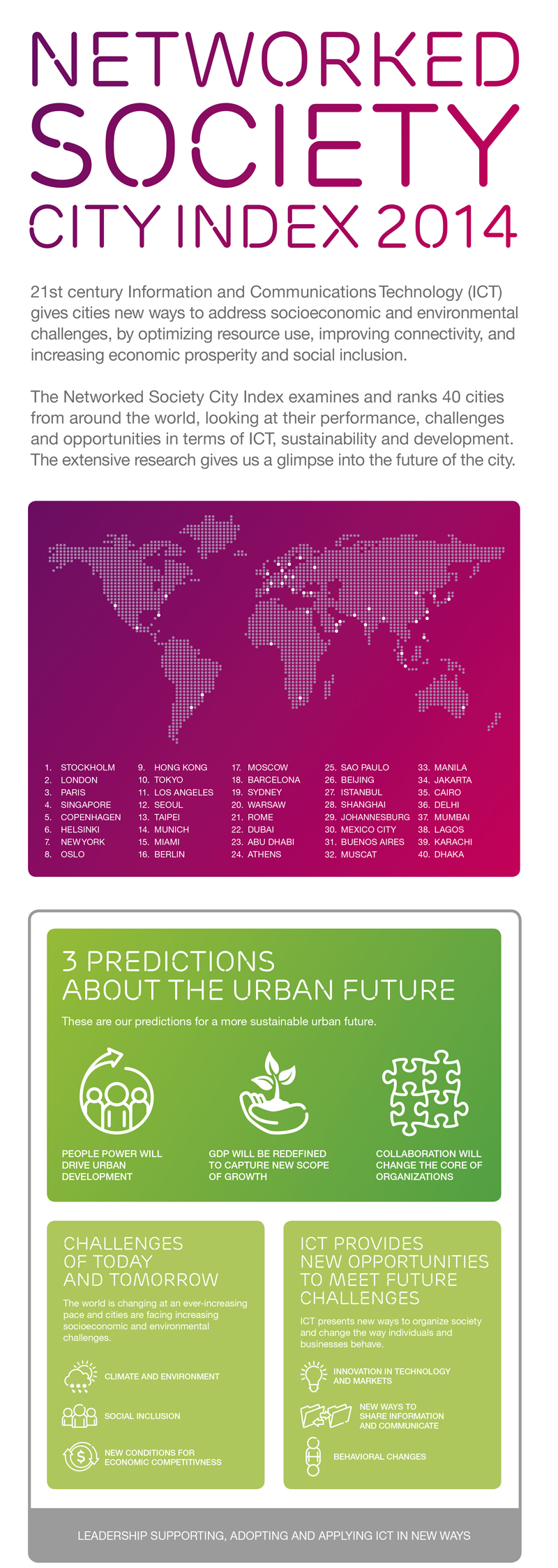 Ericsson Networked Society City Index 2014 infographic summary