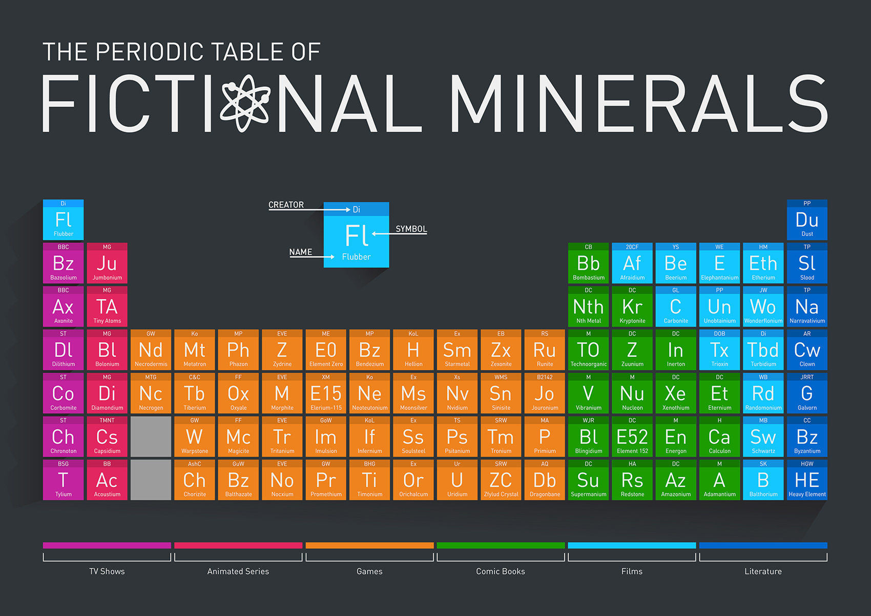 Periodic Table of Fictional Minerals (Source: Buy Metal Online)