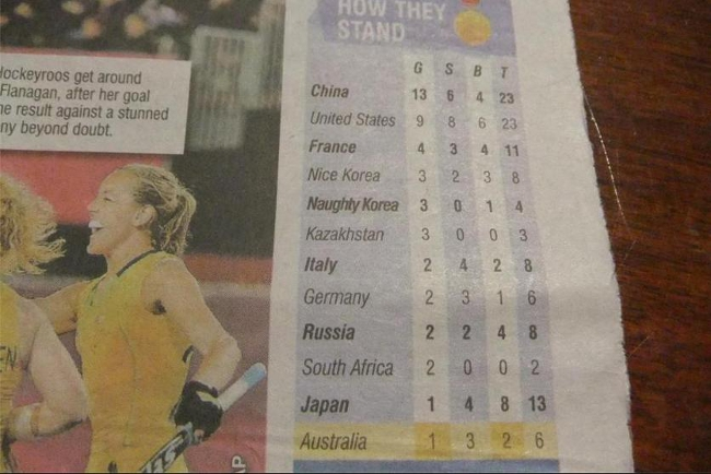 Australian newspaper distinguishes between South Korea and North Korea