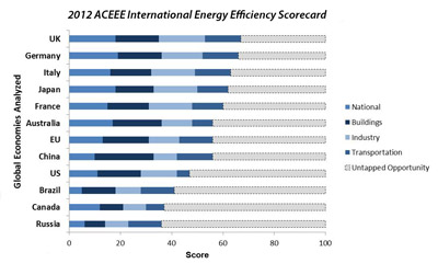 ACEEE energy efficiency scorecard 2012
