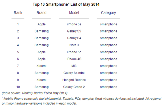 Counterpoint smartphones ranking May 2014
