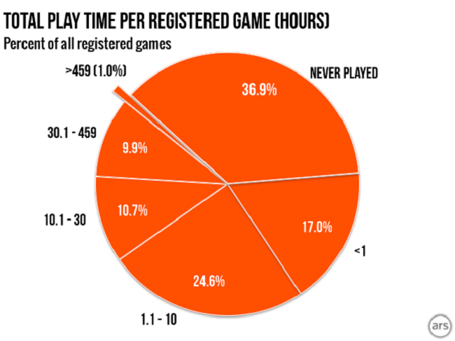A breakdown of the amount of time spent playing games through Steam