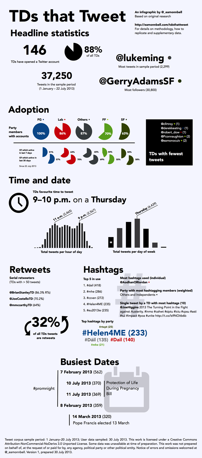 TDs that Tweet. An Infographic by Eamonn Bell July 2013