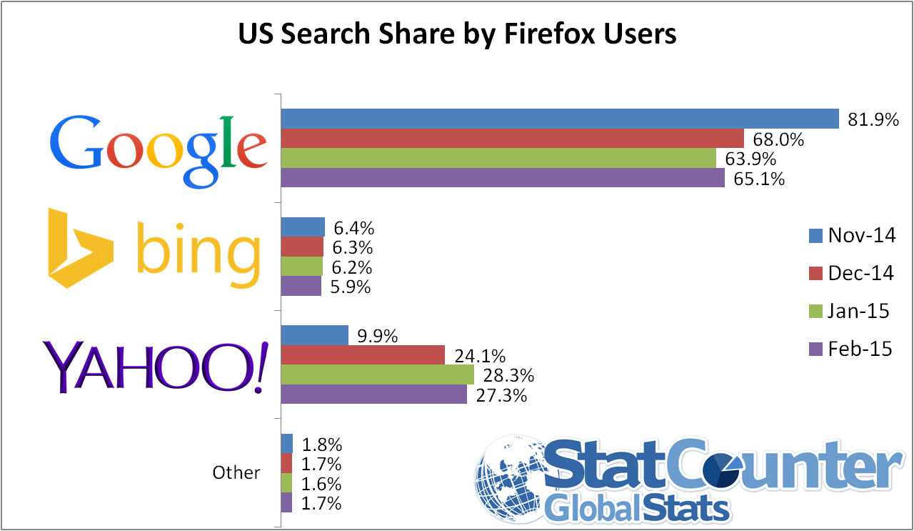 US firefox search engine traffic