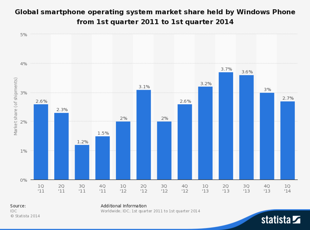 Windows Phone global market share 2011-2014