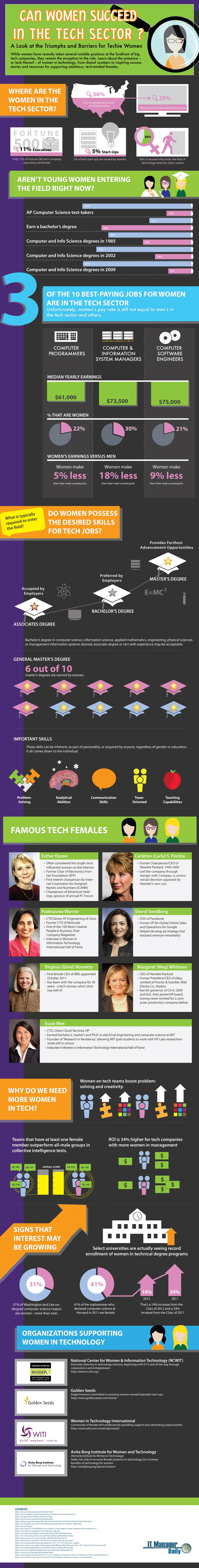 Women in tech infographic
