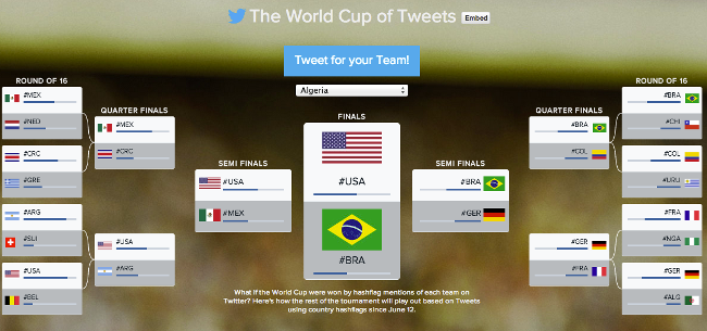 World Cup of Tweets