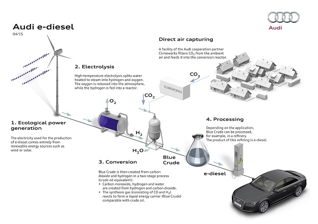 A graphic detailing the Audi clean diesel production
