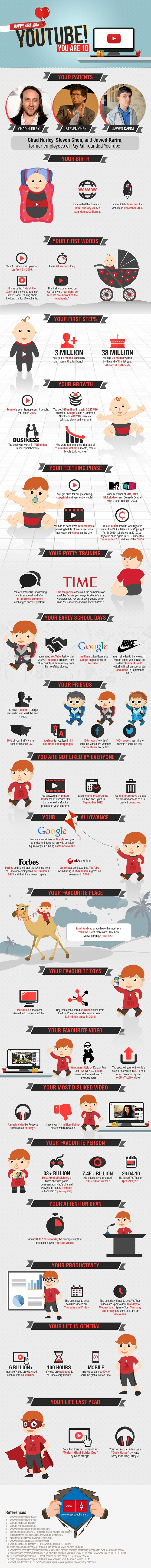 YouTube 10 infographic
