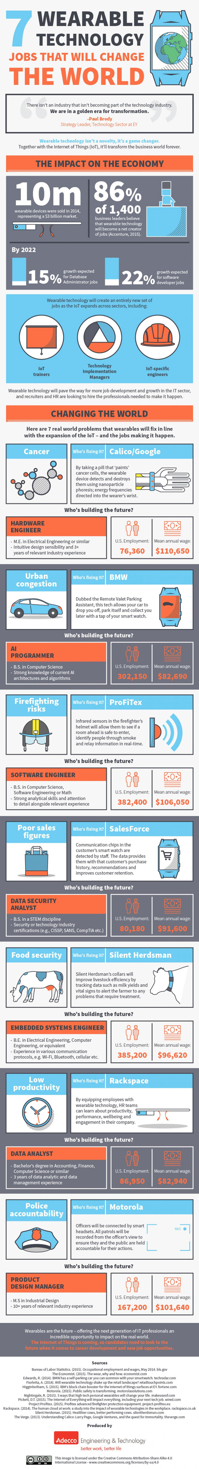 7-wearable-technology-jobs