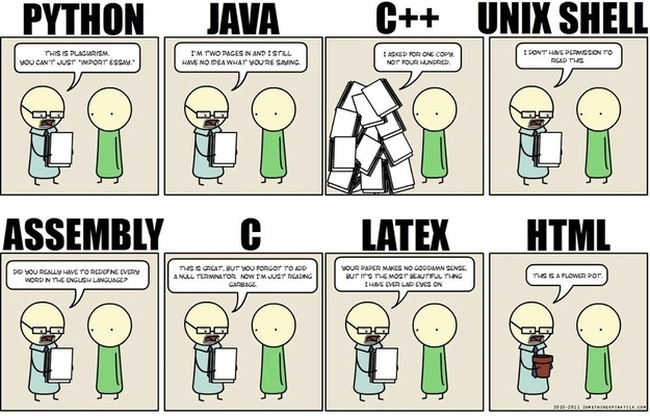 Different types of Coding