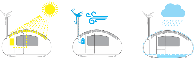 Illustration of how the Ecocapsule generates energy
