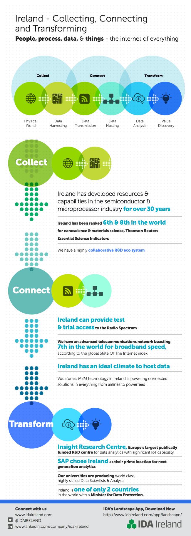 IDA infographic