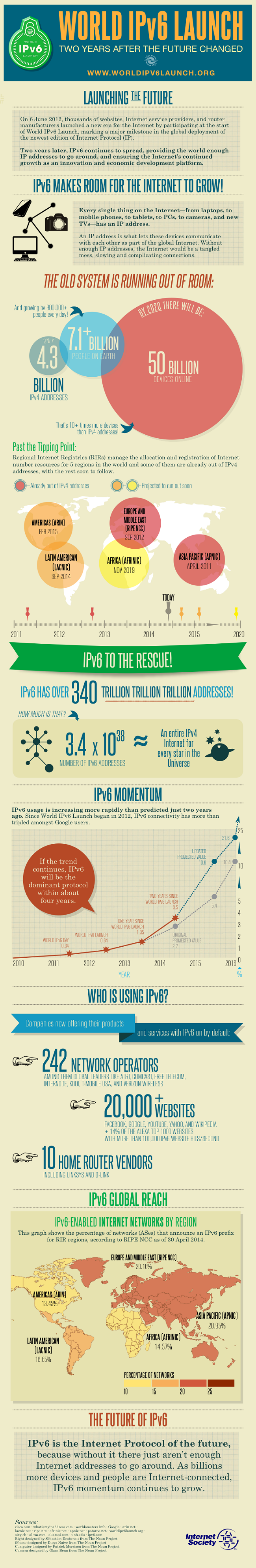 Infographic explaining IPv6