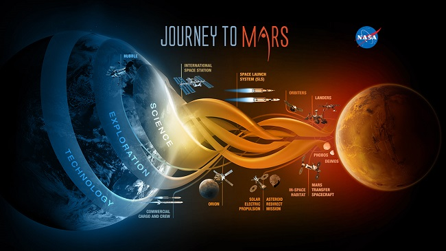Journey to Mars infographic