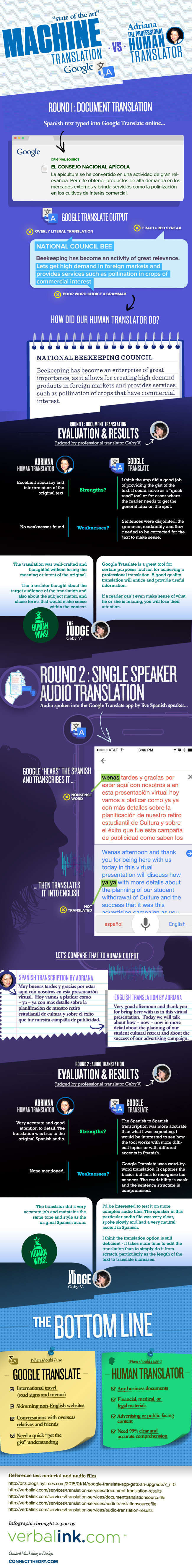 Infographic comparing Google Translate to human translator