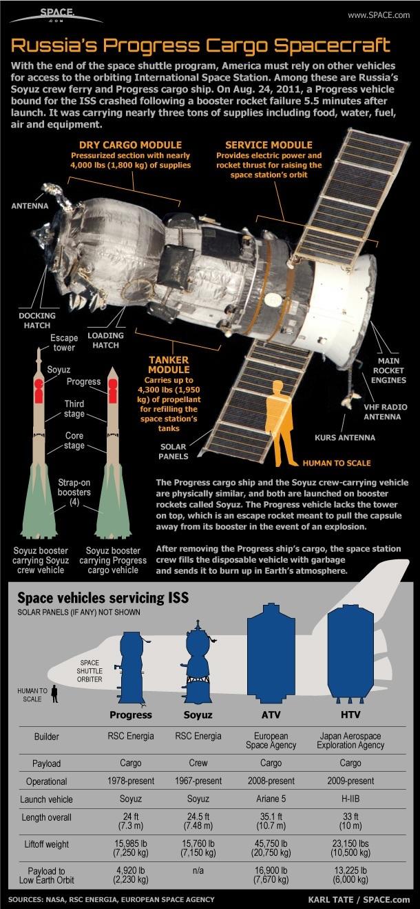Progress 59 infographic