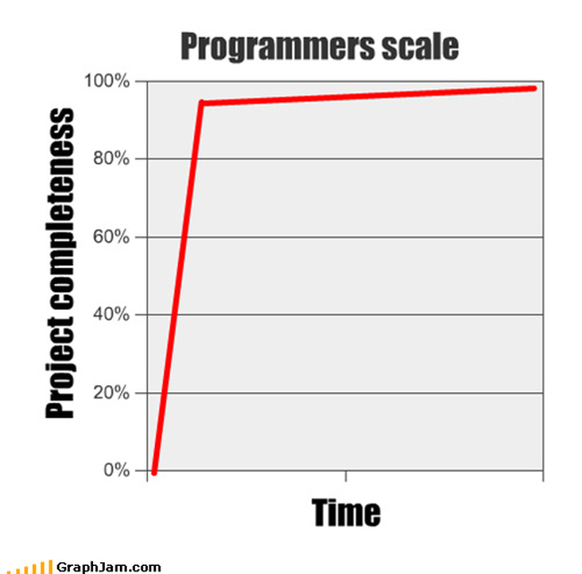 Programmers scale - project completeness over time (graph)