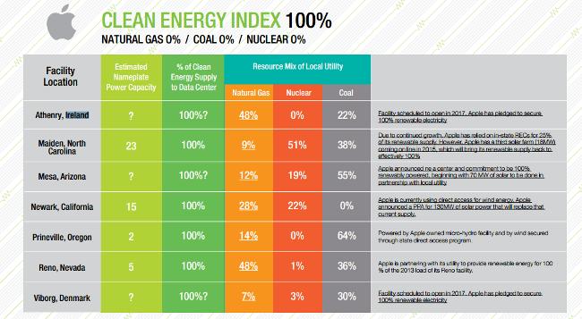 Clean energy index