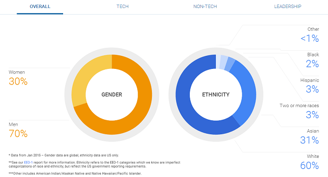 Google diversity report total