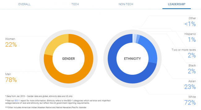 Google diversity report leadership