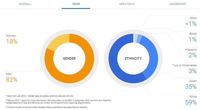 Google diversity report tech