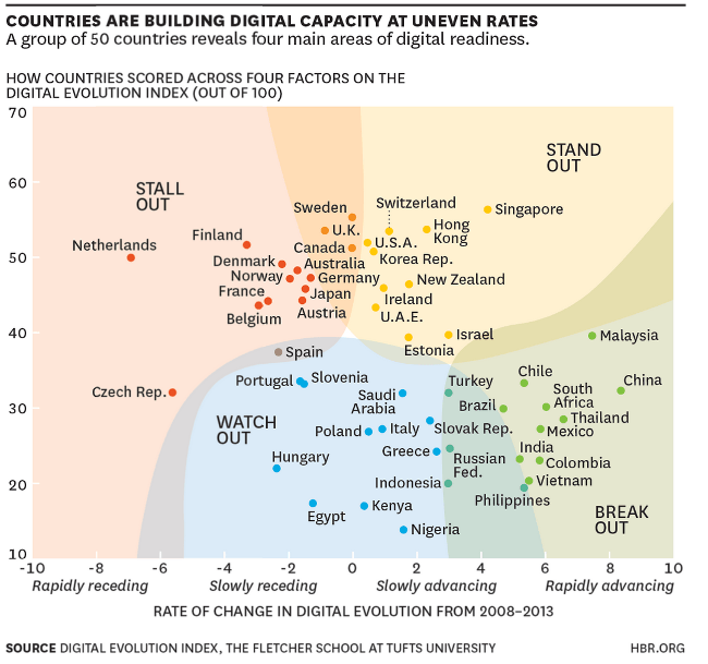 HBR digital report