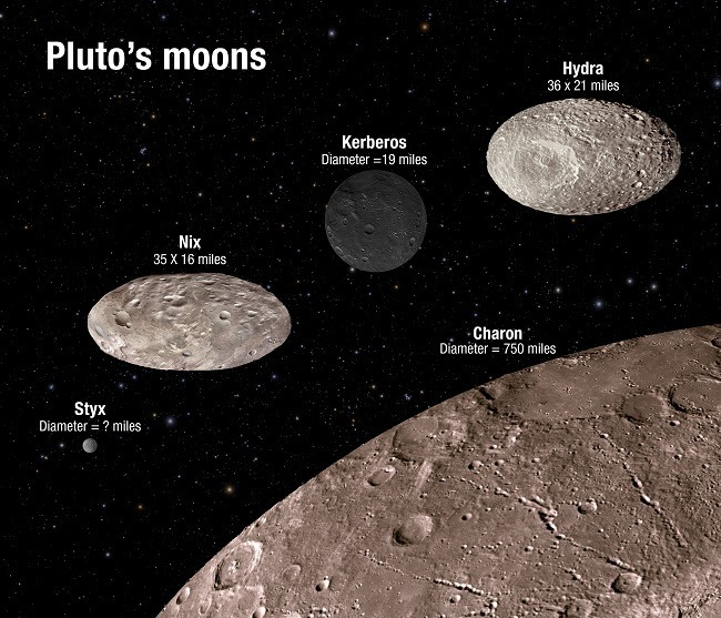 Scales of Pluto's moons