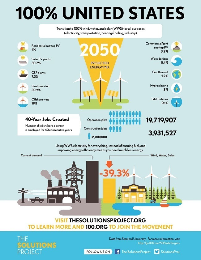 US renewable energy infographic