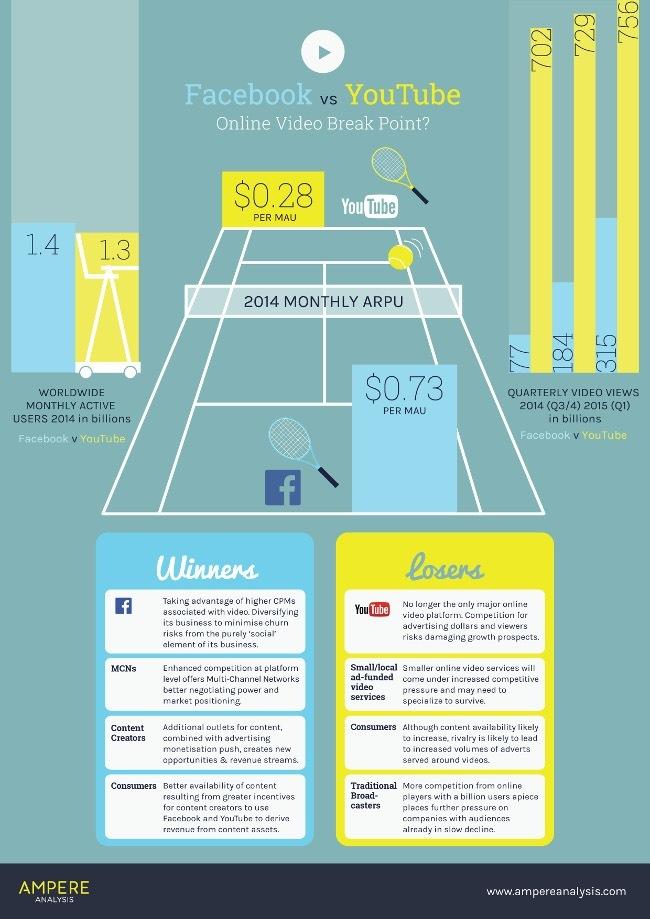 facebook-youtube-ampere