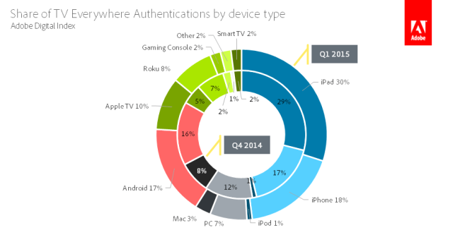 ADI's findings, showing Apple TV's share of TV Everywhere growing in Q1 – via 9to5mac.