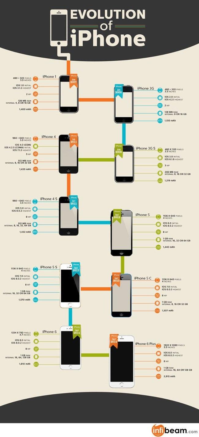evolution-iphone-infographic