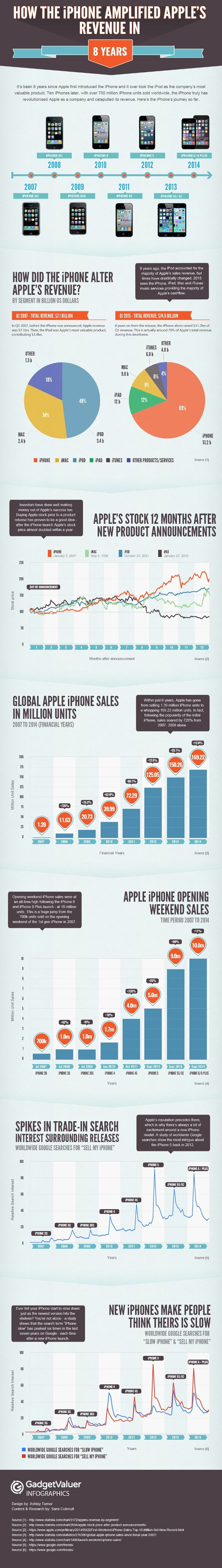 iphone-revenue-infographic