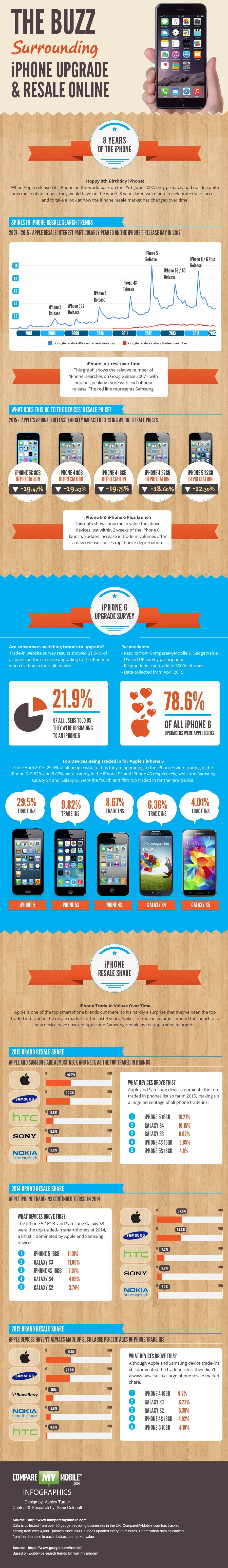 The buzz surrounding iPhones