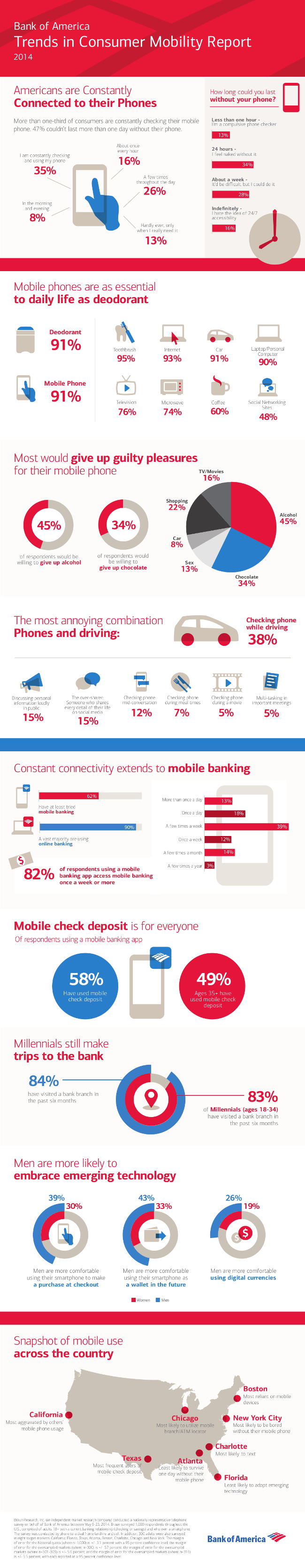 bank-of-america-mobile-trends-2015