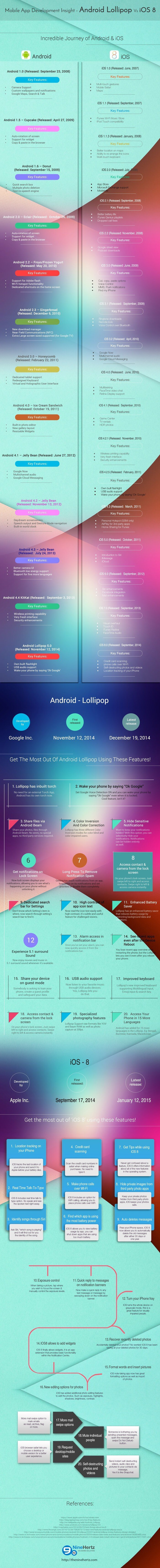 Android-Lollipop-vs-iOS-8-Infographic